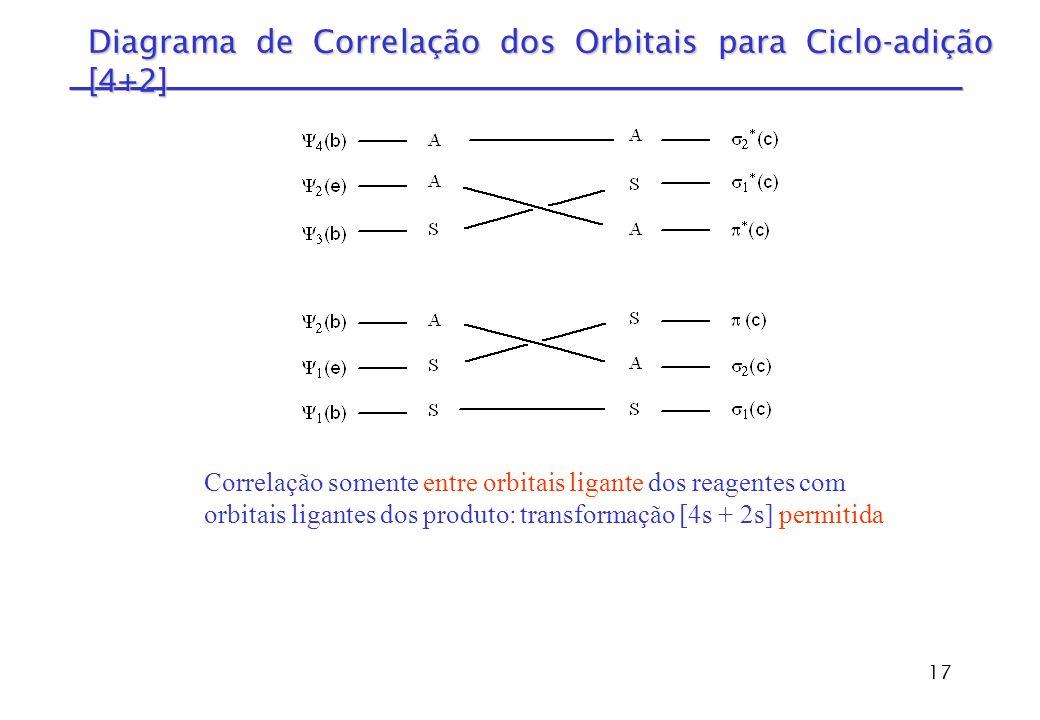 Diagrama de Correlação dos Orbitais para Ciclo-adição [4+2]